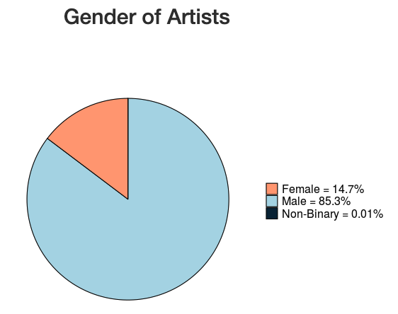 Data Science Cohort 4 Student Savannah Sew-Hee Displays MOMA Gender of Artists Chart