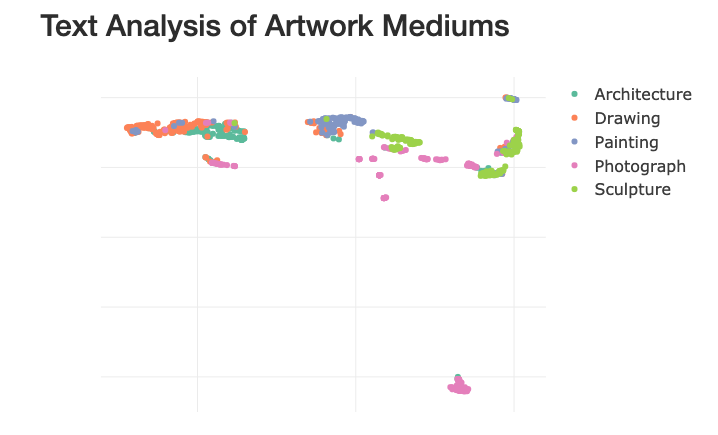Data Science Cohort 4 Student Savannah Sew-Hee MOMA Text Analysis of Artwor Mediums.- Scatter Plot
