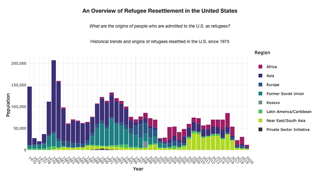Discovery Through Data - Annual Refugee Admissions to the U.S. by Region