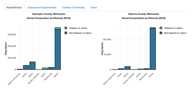 Discovery Through Data - Ethnicity in Minneapolis MN and St Cloud MN