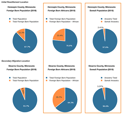 Discovery Through Data - Minneapolis MN and St Cloud MN Resettlement Populations