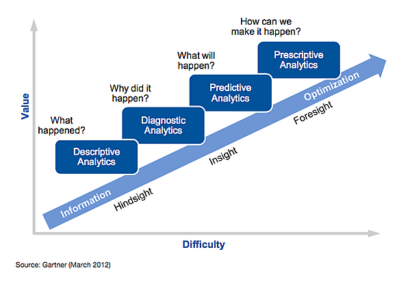 Gartner Ascendancy Model