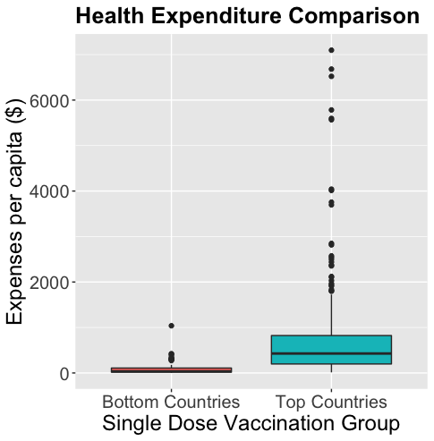 Global_expenditure_comparison