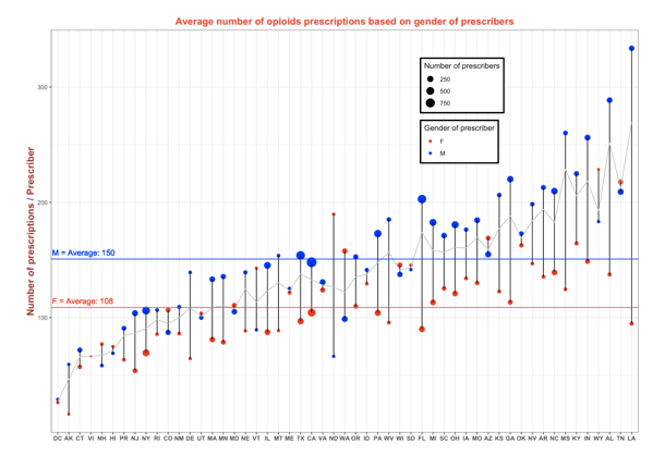 Average number of opioid prescriptions based on gender of prescribers chart