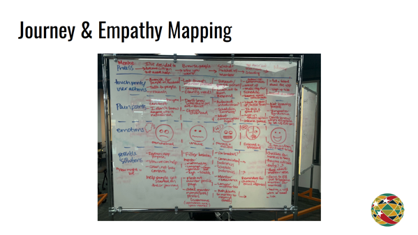 Journey & Empathy Mapping