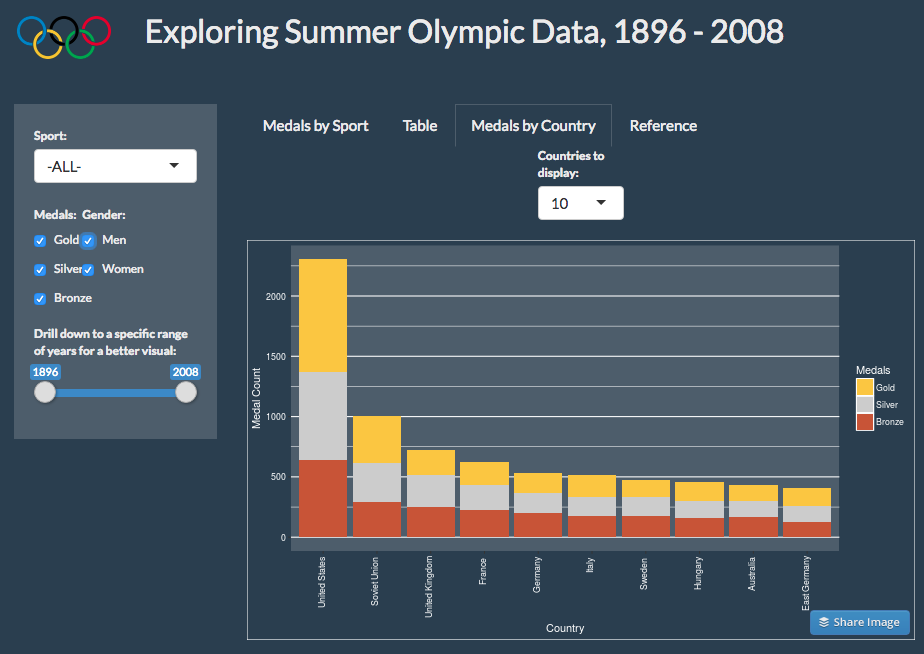 Exploring Summer Olympic Data - Medals by Country