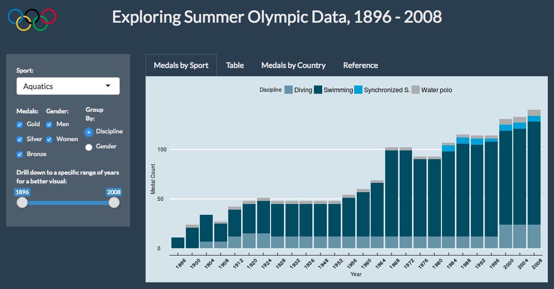 Exploring Summer Olympic Data - Aquatics