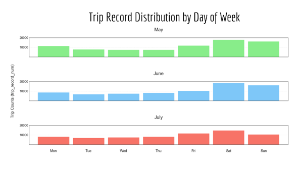 Trip Record Distribution - Nashville Scooters