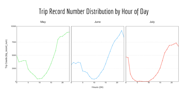 Trip Record Distribution Hour of Day - Nashville Scooters
