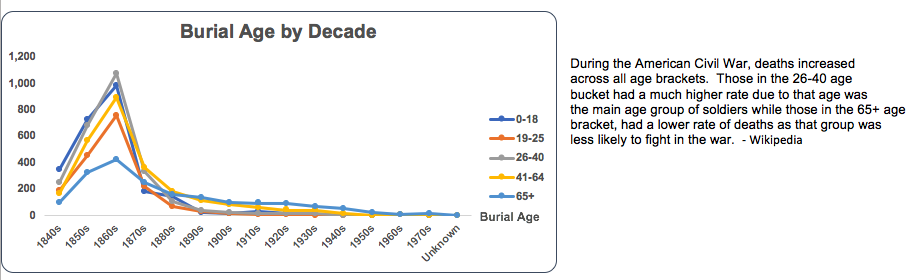 Burial by Age: During the American Civil War, deaths increased across all age brackets. Those in the 26-40 age bucket had a much higher rate due to that age was the main age group of soldiers while those in the 65+ age bracket, had a lower rate of deaths as that group was less likely to fight in the war. -Wikipedia
