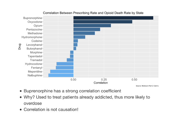 Correlation between prescribing rate and opioid death rate by state chart
