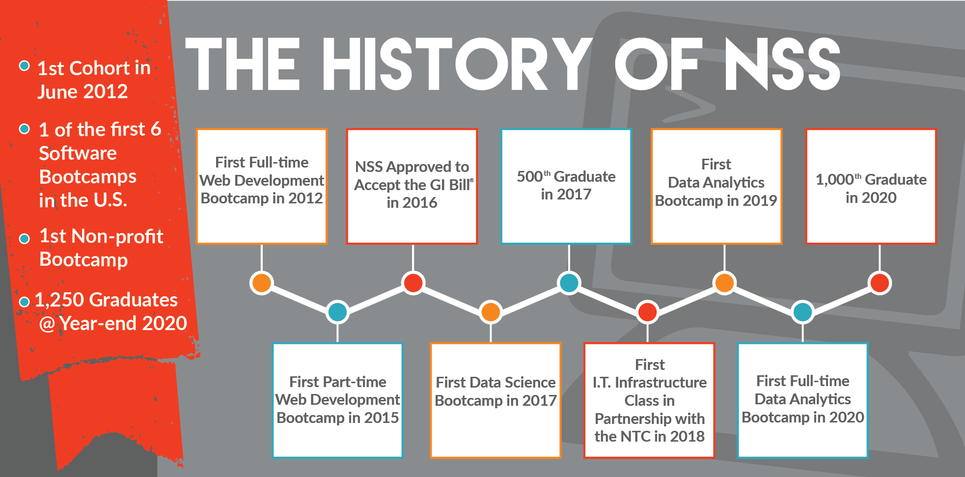 The History of NSS - a back at 8 years of milestones