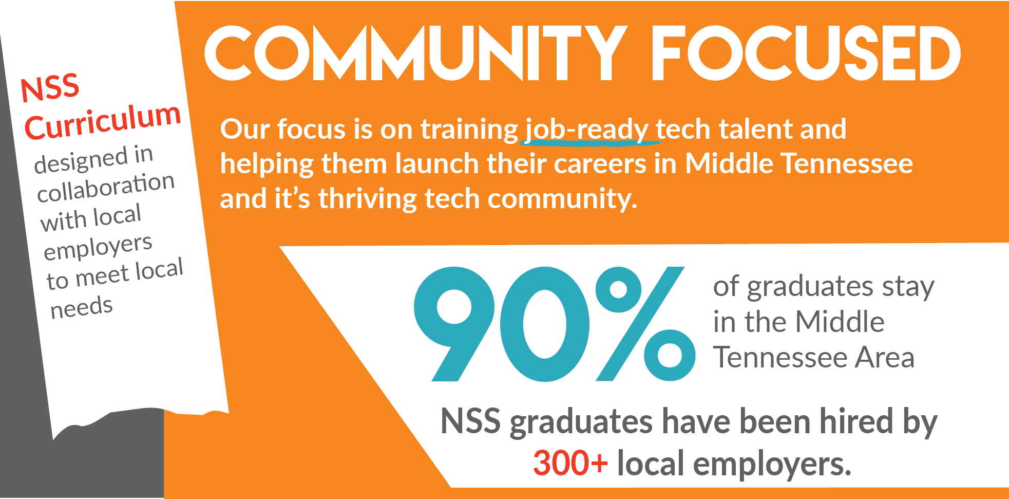 Community Focused - 90% of graduates stay in the Middle Tennessee area