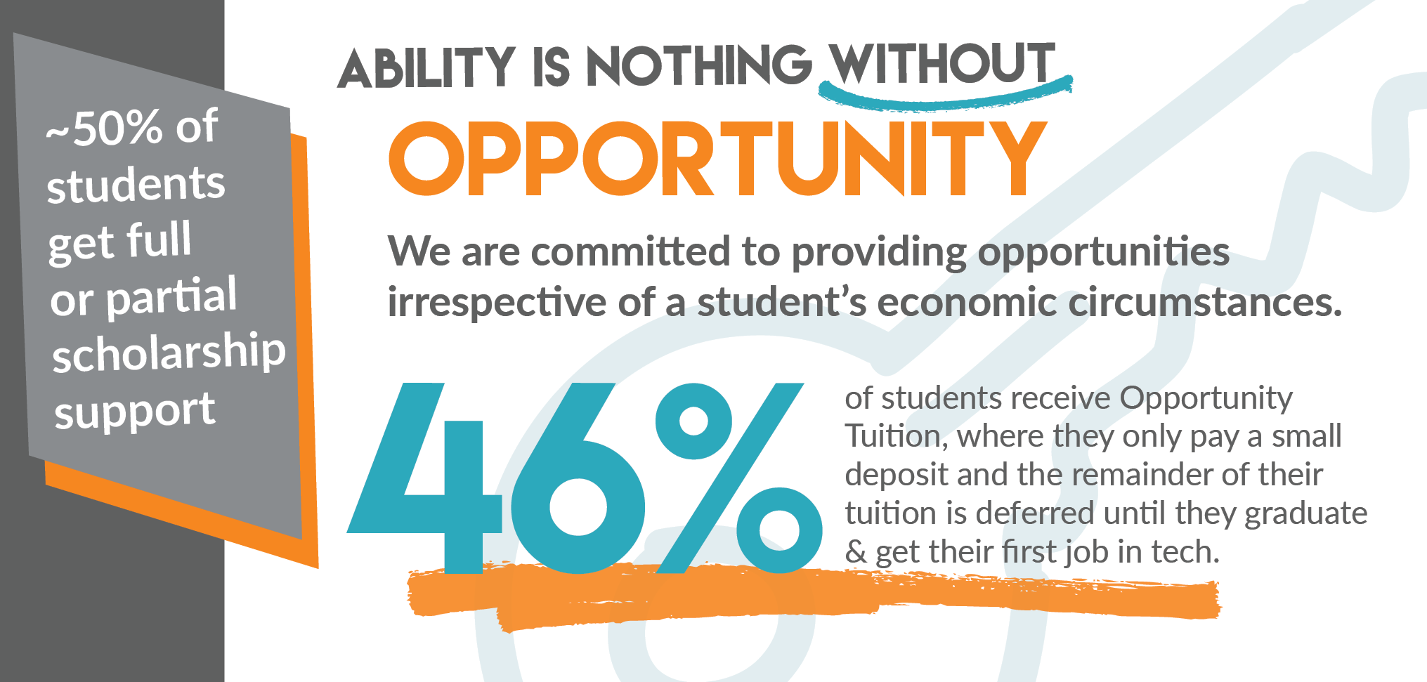 Ability is nothing without opportunity - approximately 50% of students get full or partial scholarship support