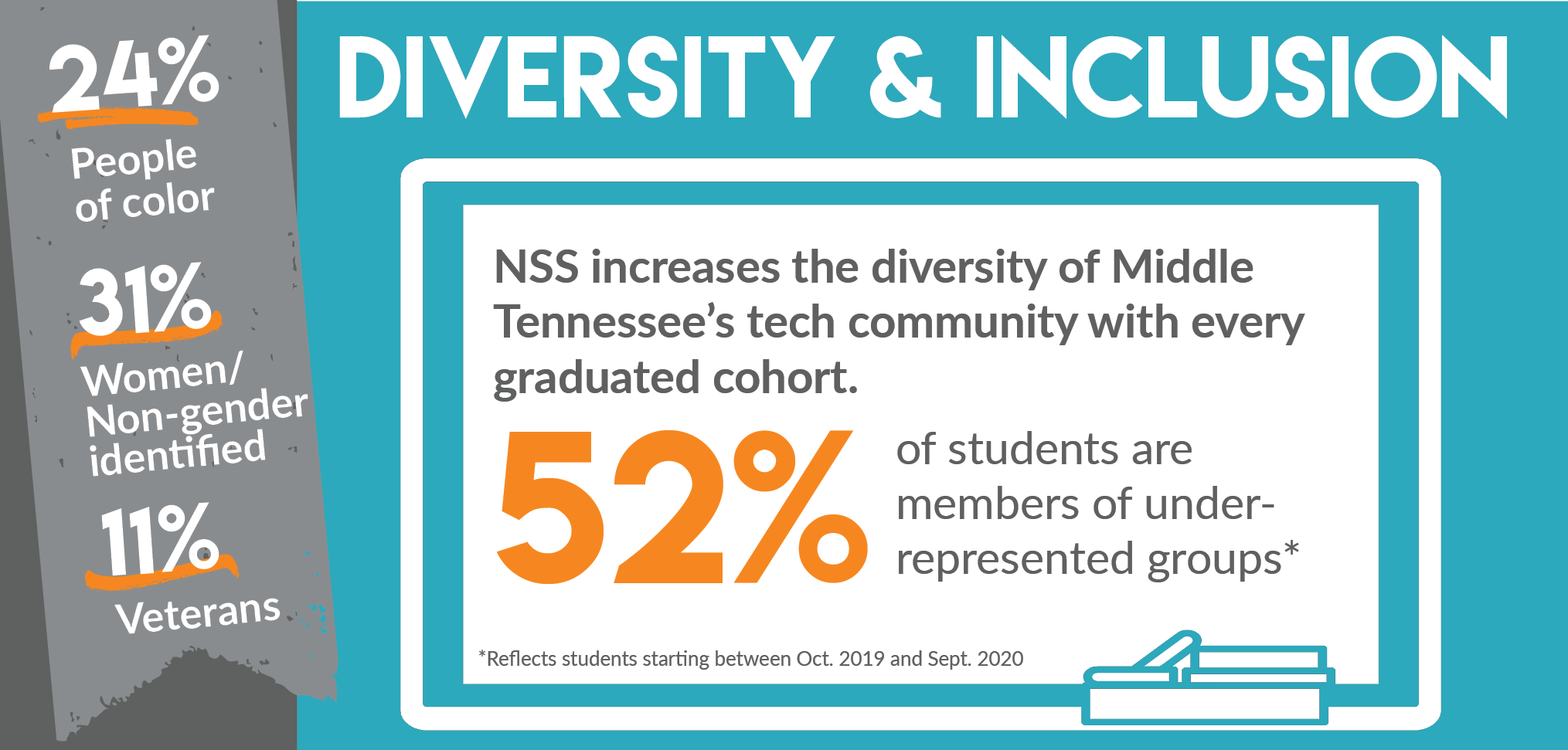 Diversity & Inclusion - 52% of students are members of under-represented groups