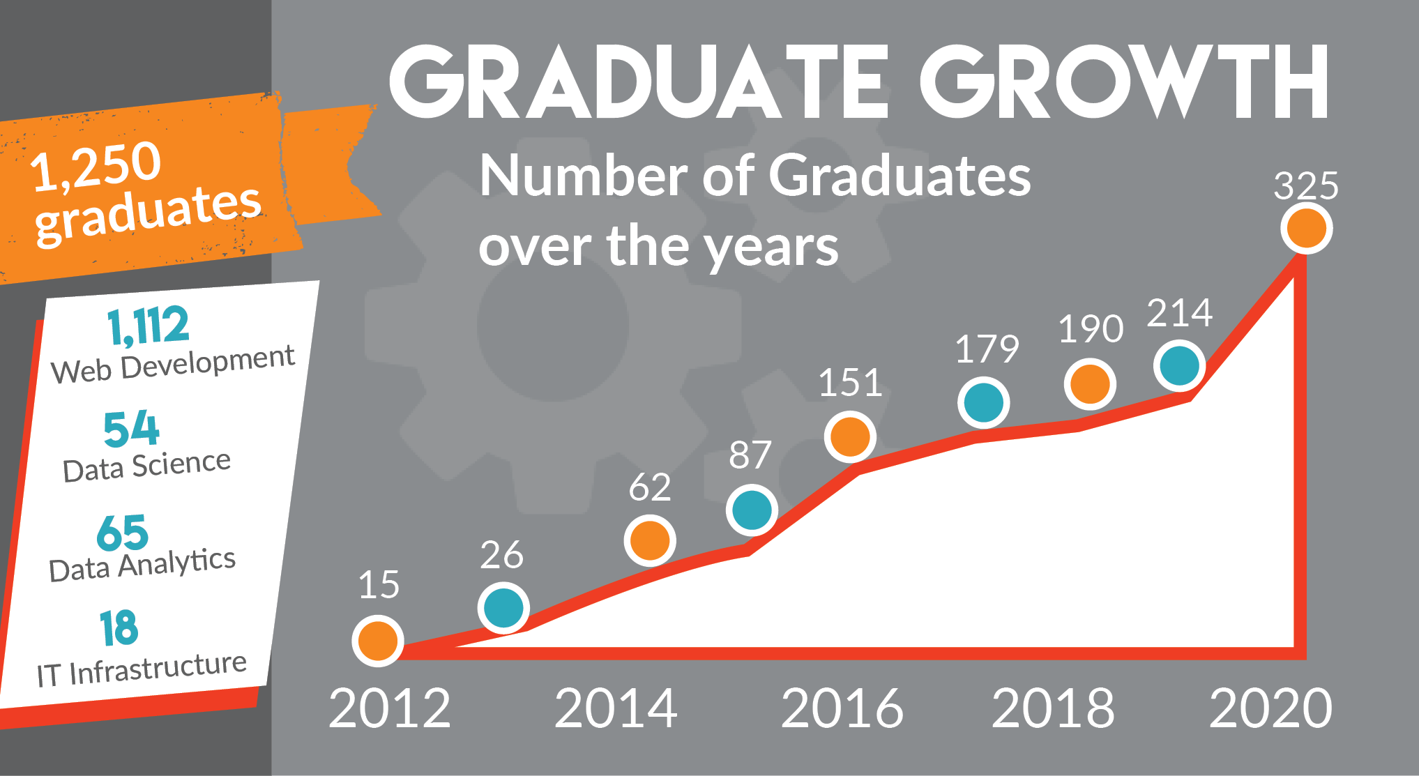 Graduate Growth - from 15 graduates in 2012 to 325 graduates in 2020, NSS has graduated 1250 students