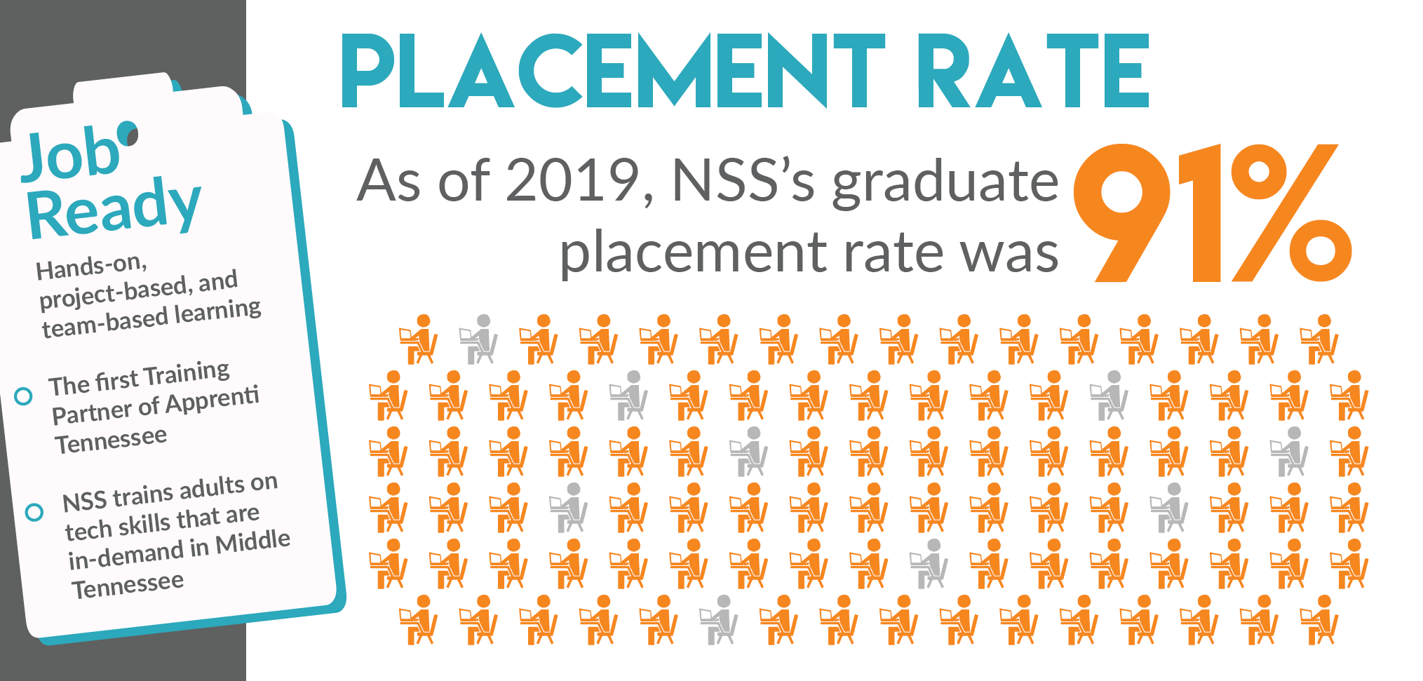 Placement Rate - As of 2019, NSS's graduate placement rate was 91%